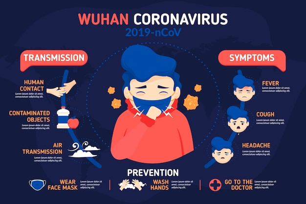 医療マスクを身に着けている男とコロナウイルスのインフォグラフィック