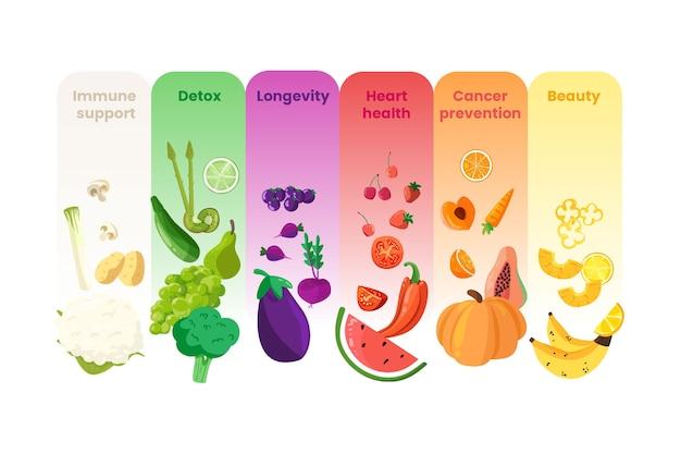 健康的な食べ物で虹のインフォグラフィックを食べる