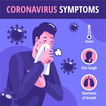 コロナウイルスの症状の図