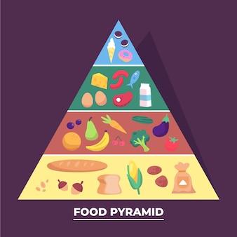 食品ピラミッドのコンセプト
