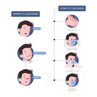 医療用マスクの使用方法に関するインフォグラフィック