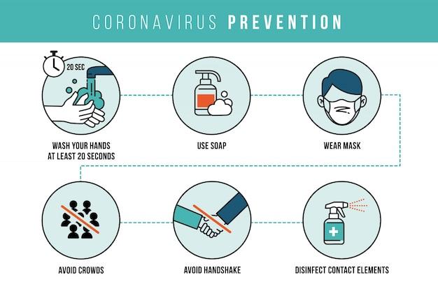 コロナウイルス予防のインフォグラフィックは安全を保つ
