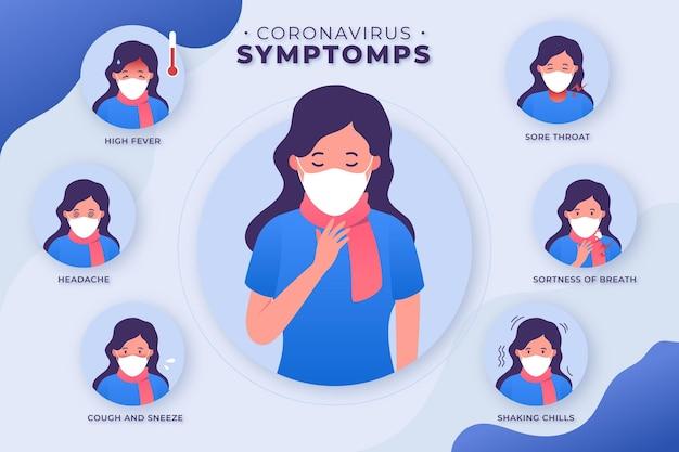 コロナウイルス症状保護のインフォグラフィック