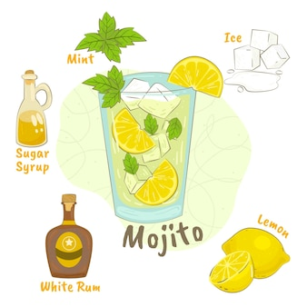 Рисованный рецепт мохито
