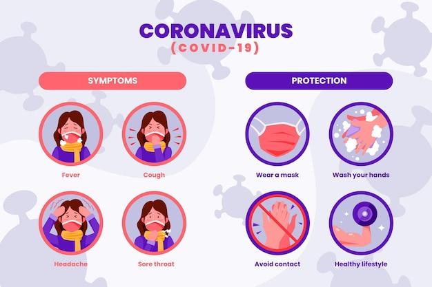 コロナウイルス症状のインフォグラフィック