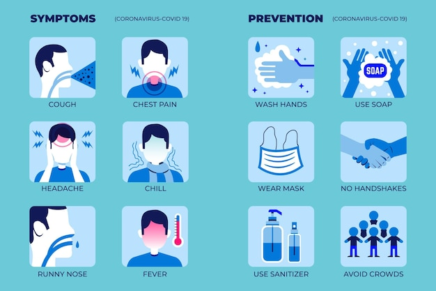 症状/保護のためのコロナウイルスのインフォグラフィック