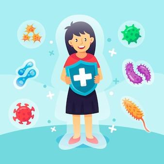 免疫システムのコンセプト