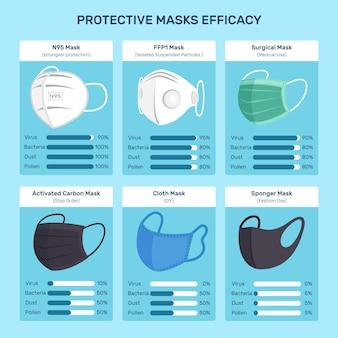 保護マスクの効果