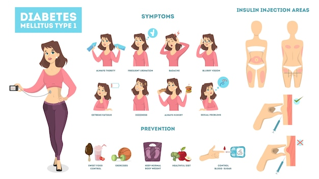 Женщина диабет инфографики с симптомами и лечение.