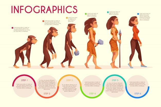 女性の進化段階漫画インフォグラフィック。