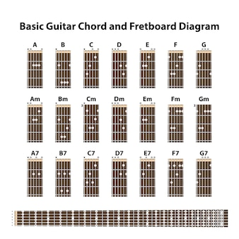 基本的なギターのコードとフレットボードの図