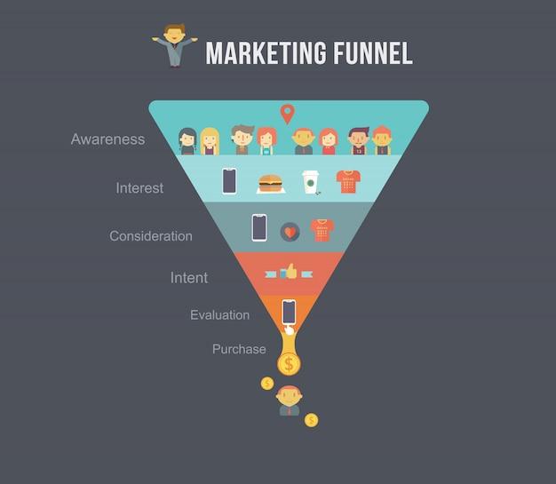 デジタルマーケティングファンネルのインフォグラフィックデザイン