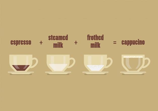 カプチーノコーヒーレシピ