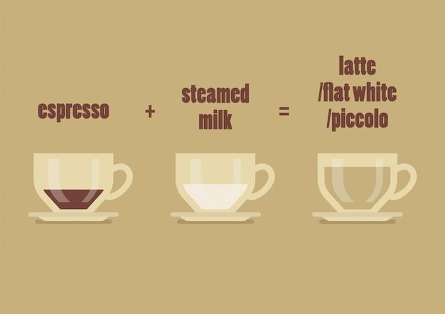 ラテコーヒーレシピ