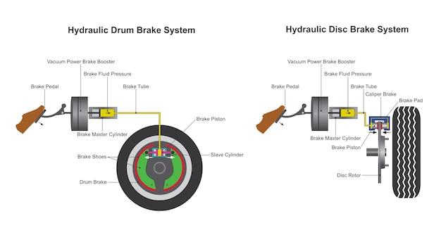 油圧ブレーキシステム