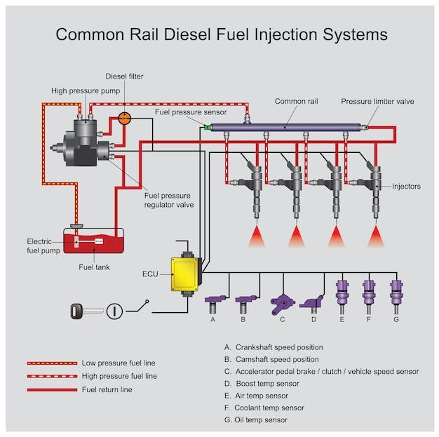 コモンレールディーゼルエンジンシステム