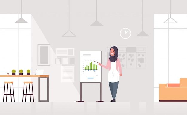 フリップチャートアラビアビジネス女性プレゼンテーションコンセプトモダンなコワーキングセンターオフィスインテリア水平全長全長を作る実業家
