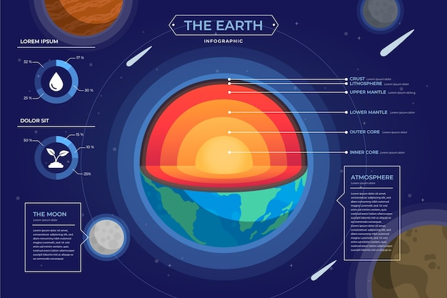 地球構造のインフォグラフィック