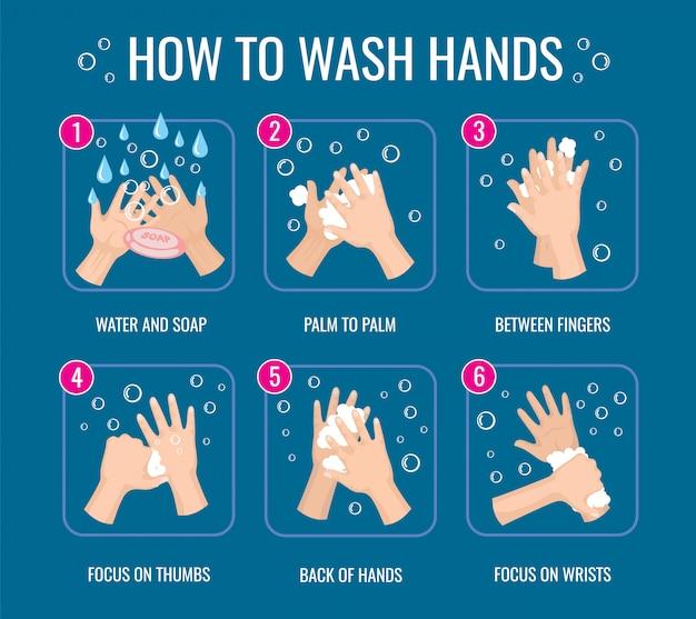 手洗い指導。コロナウイルス保護。個人衛生の毎日のルール。情報ポスター石鹸イラストで手を洗う方法