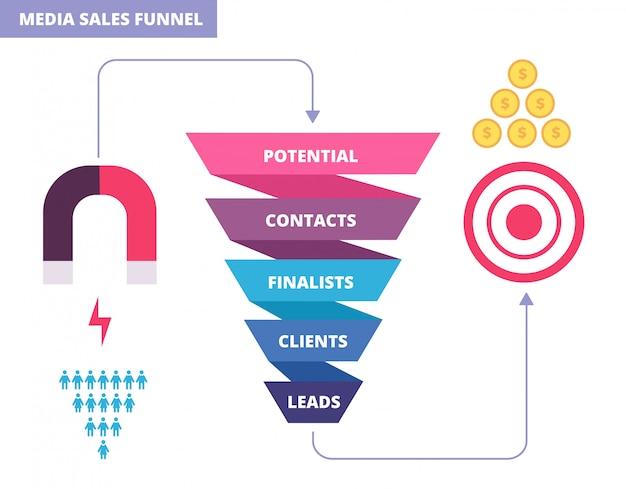 目標到達プロセスを購入します。ビジネスマーケティングインフォチャート。