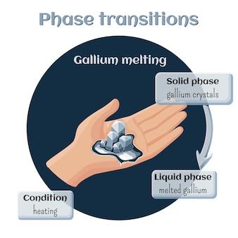 固体状態から液体状態へのガリウム溶融