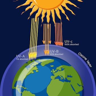 紫外線からのオゾン層の保護