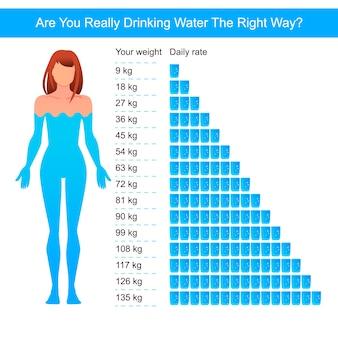 水のインフォグラフィック。
