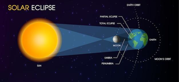 太陽の日食