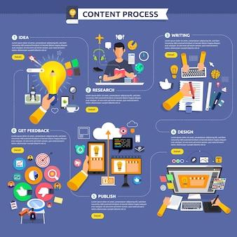 Концептуальный контент-маркетинг начинается с идеи, темы, написания, дизайна и получения обратной связи. иллюстрировать.