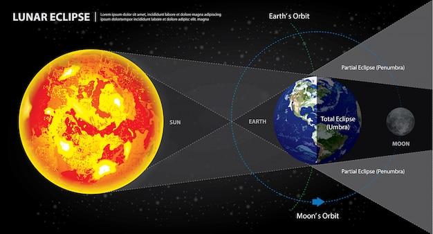 月の日食太陽地球と月ベクトル図