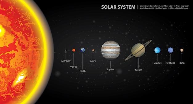 太陽系の惑星のベクトル図