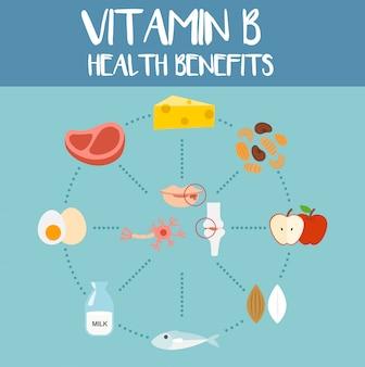 Польза для здоровья витамина в, иллюстрация