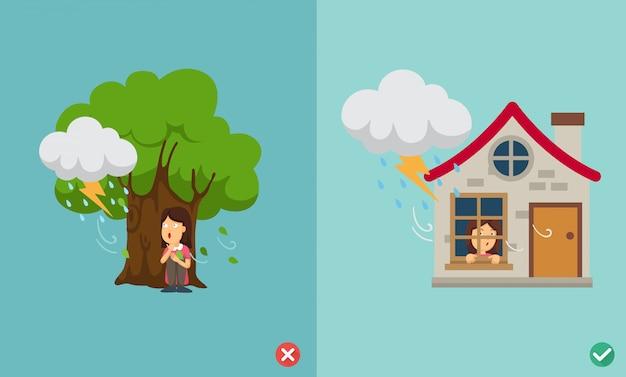 Неправильный и правильный путь не под большим деревом