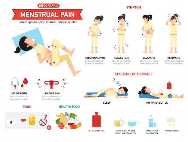 Менструальная боль инфографика. иллюстрация.