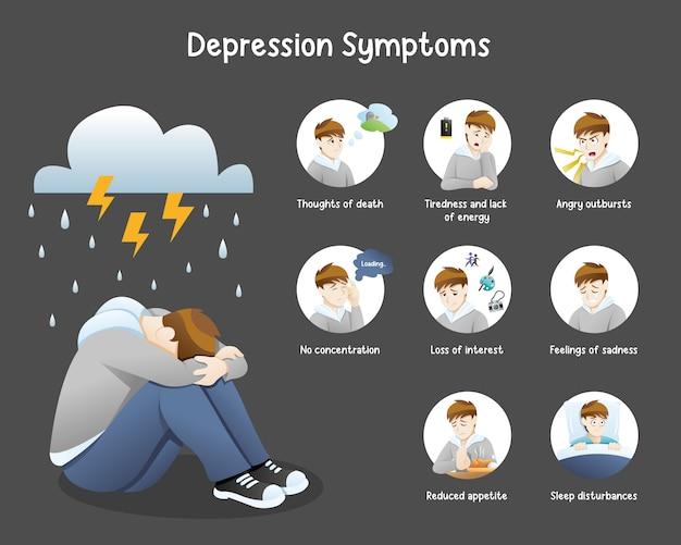 Инфо-графика симптомов депрессии