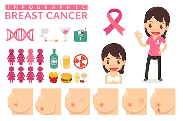 Женщина с раком молочной железы