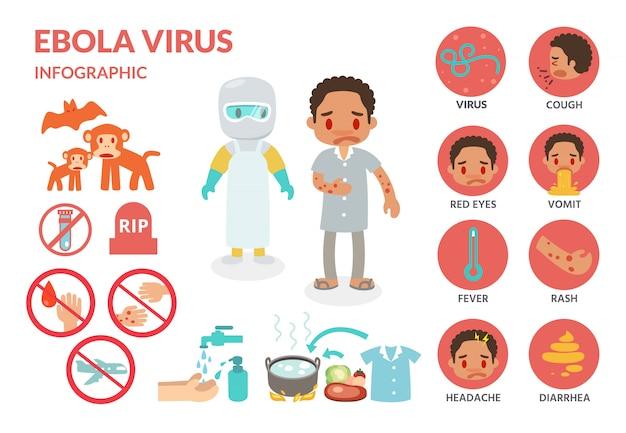 エボラウイルス感染のインフォグラフィック。