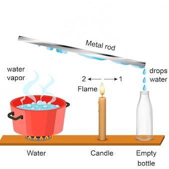 物理学 - 水蒸気および金属棒