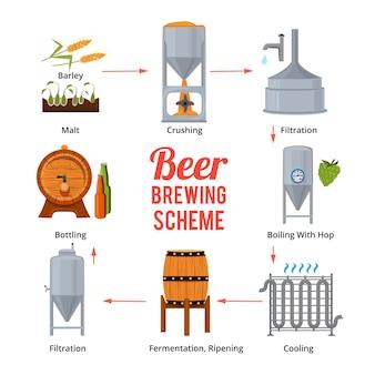 ビール生産の段階醸造所のベクトルシンボル。ビール醸造、舞台製造および生産の実例