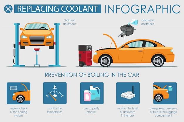 車のインフォグラフィックの冷却剤を交換するフラットバナー。