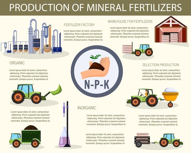 ミネラル肥料の生産