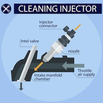 Инструкция по очистке инжектора.