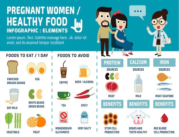 妊娠中の女性の健康食品のインフォグラフィック