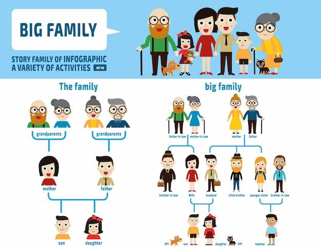 大家族世代。インフォグラフィック要素。