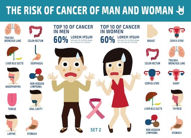 がんのインフォグラフィック。