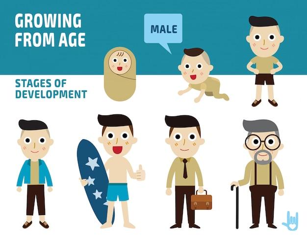 幼児から高齢者までの男性の世代。すべての年齢層