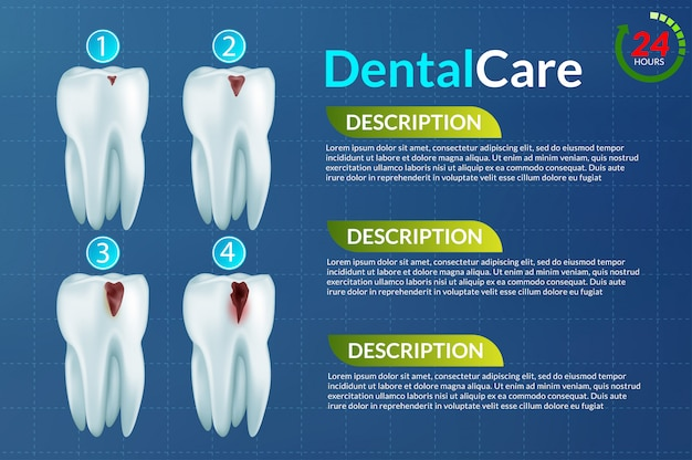 歯科および口腔病学
