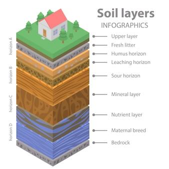土壌地面インフォグラフィック、アイソメ図スタイル