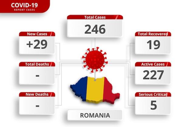 ルーマニアのコロナウイルスで確認された症例。毎日のニュース更新のための編集可能なインフォグラフィックテンプレート。国ごとのコロナウイルス統計。