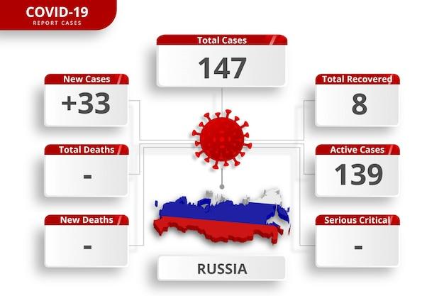 ロシアのコロナウイルスの症例が確認されました。毎日のニュース更新のための編集可能なインフォグラフィックテンプレート。国ごとのコロナウイルス統計。